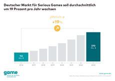 Großes Potenzial für Serious Games: Umsatz soll jährlich um 19 Prozent wachsen