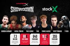 HyperX and Greenlit Content Highlight Summer Series With 'Showdown' Success