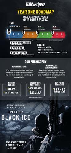 Tom Clancy's Rainbow Six Siege | Erste Informationen zur Post-Launch Strategie