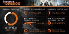 Tom Clancy's The Division - Trailer zum Übergriff-Update